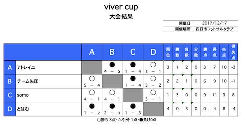 vivercup結果1217