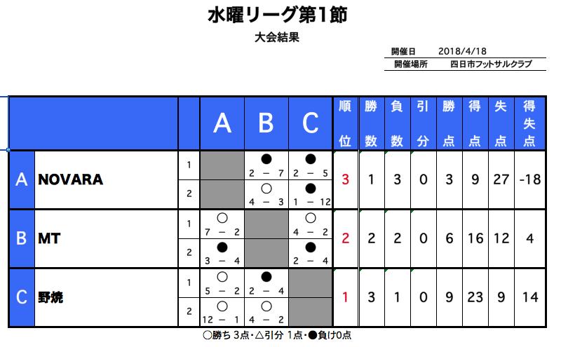 水曜リーグ結果0418