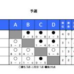 12/30 蹴り納め大会 結果
